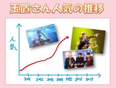 2014年人気01