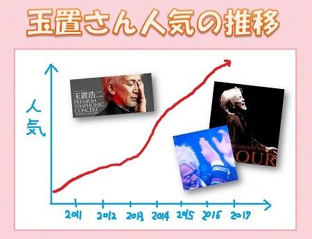 2016玉置人気01