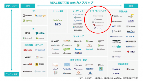01_REAL_ESTATE_tech_Chaos_MAP_20170731.png