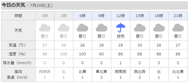 weather20170729.png