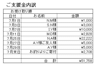 201707支援内訳