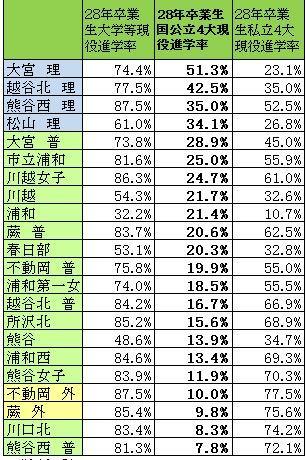 28_3統計