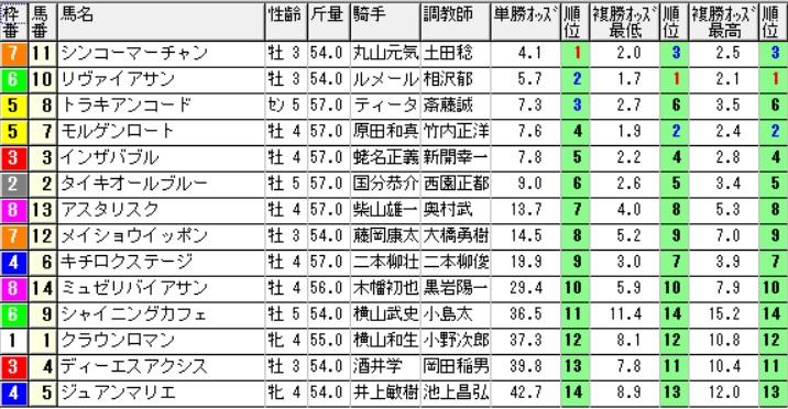 【オッズ】290805札幌9R(三連複 万馬券 的中)