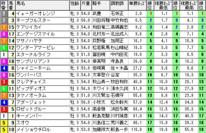 【オッズ】290805小倉7R(三連複 万馬券 的中)