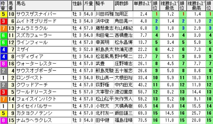 【オッズ】290805小倉10R(三連複 万馬券 的中)