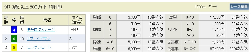 【払戻金】290805札幌9R(三連複 万馬券 的中)