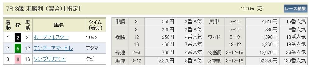 【払戻金】290805小倉7R(三連複 万馬券 的中)