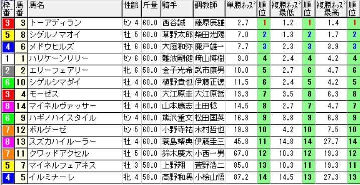 【オッズ】290812新潟4R(三連複 万馬券 的中)