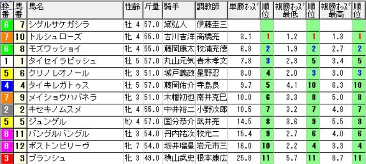 【オッズ】290813札幌6R(三連複 万馬券 的中)