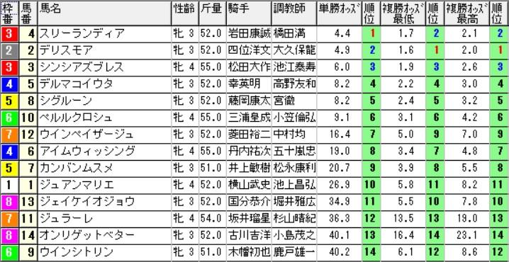 【オッズ】290813札幌8R(三連複 万馬券 的中)