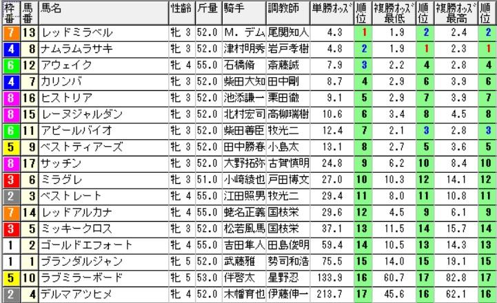 【オッズ】290813新潟7R(三連複 万馬券 的中)