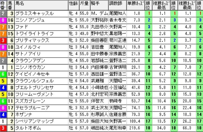 【オッズ】290813新潟12R(三連複 万馬券 的中)