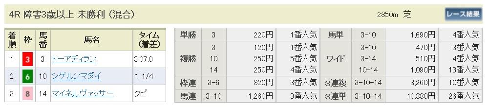 【払戻金】290812新潟4R(三連複 万馬券 的中)