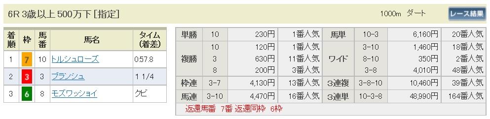 【払戻金】290813札幌6R(三連複 万馬券 的中)