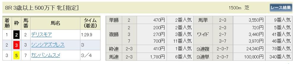 【払戻金】290813札幌8R(三連複 万馬券 的中)
