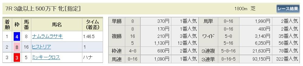 【払戻金】290813新潟7R(三連複 万馬券 的中)