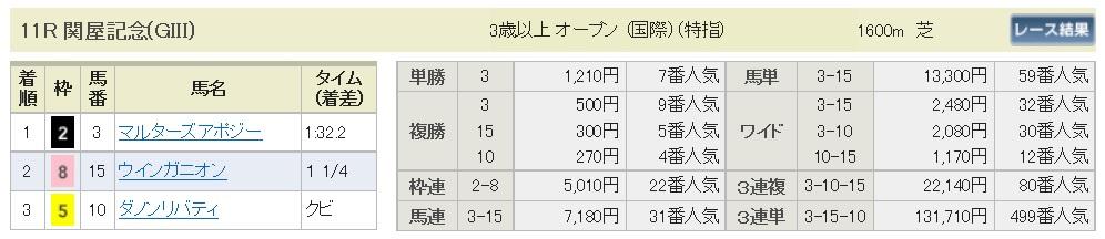 【払戻金】290813新潟11R(三連複 万馬券 的中)