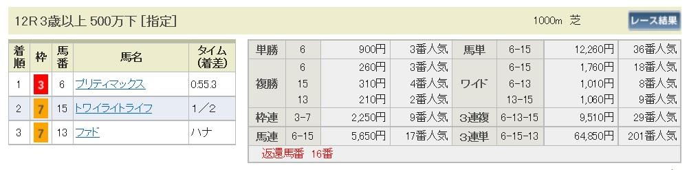 【払戻金】290813新潟12R(三連複 万馬券 的中)