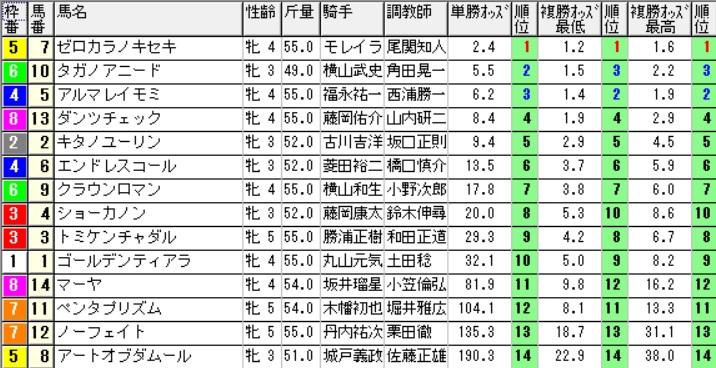 【オッズ】290819札幌9R(三連複 万馬券 的中)
