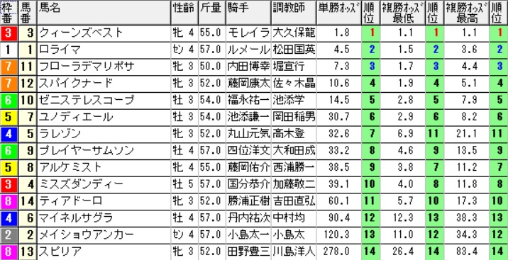 【オッズ】290819札幌10R(三連複 万馬券 的中)