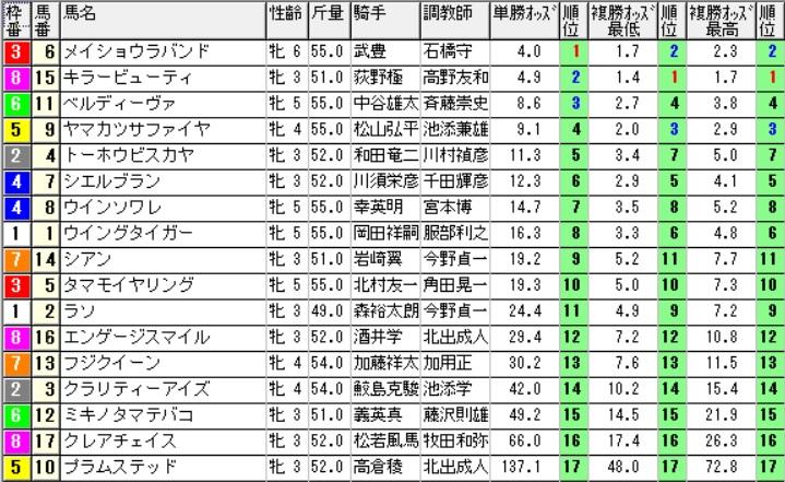 【オッズ】290819小倉12R(三連複 万馬券 的中)