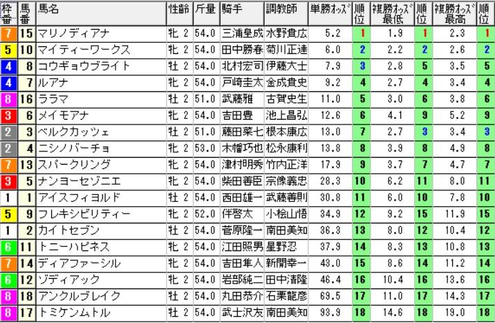 【オッズ】290819新潟6R(三連複 万馬券 的中)