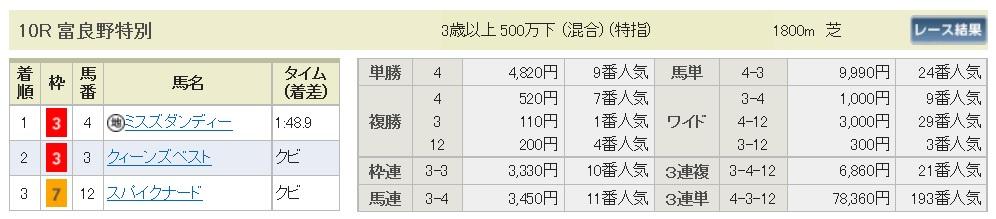 【払戻金】290819札幌10R(三連複 万馬券 的中)
