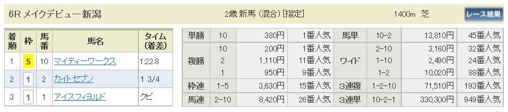 【払戻金】290819新潟6R(三連複 万馬券 的中)