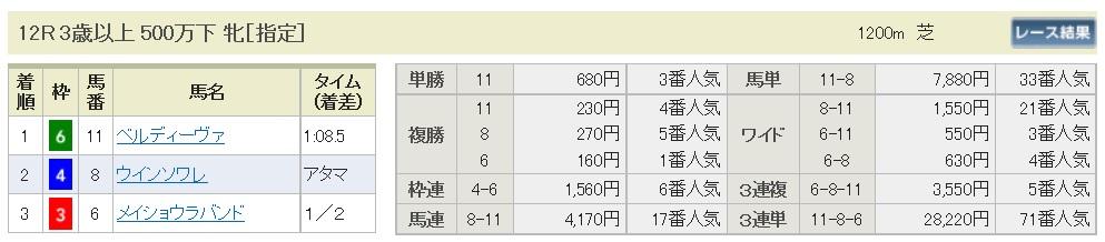 【払戻金】290819小倉12R(三連複 万馬券 的中)