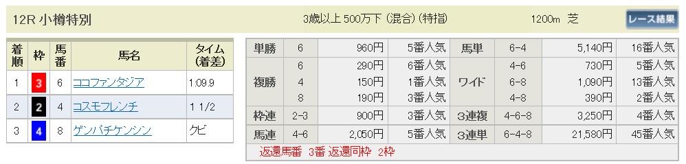 【払戻金】290820札幌12R(三連複 万馬券 的中)