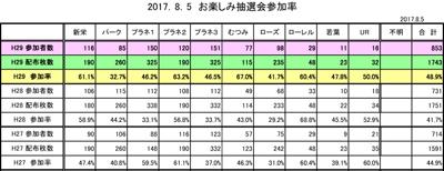 2017抽選会参加率【速報】