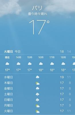 パリの気温