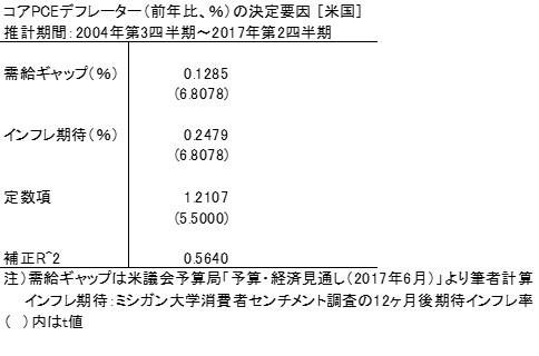 20170827表1