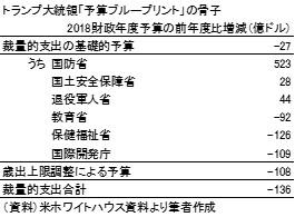20170910表3