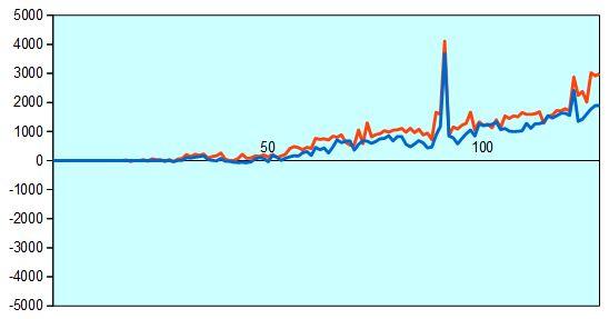 第88期棋聖戦第4局 形勢評価グラフ