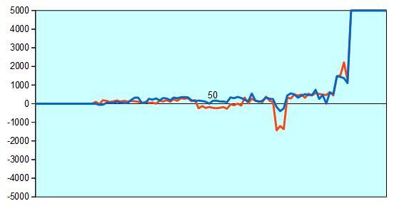 第30期竜王戦 羽生三冠vs村山七段 形勢評価グラフ