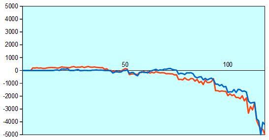 第30期竜王戦 久保王将vs佐々木六段 形勢評価グラフ