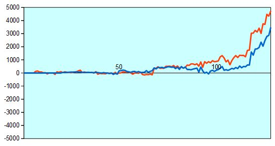 第67回NHK杯1回戦第18局 形勢評価グラフ