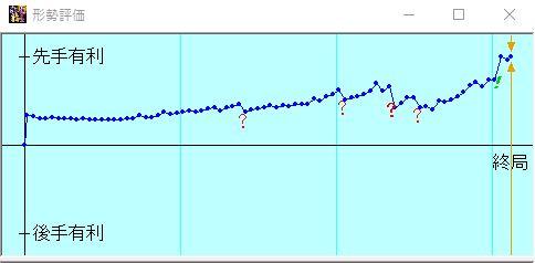 vs定跡道場4 形勢評価グラフ