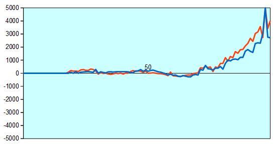 第30期竜王戦決勝T羽生三冠vs稲葉八段 形勢評価グラフ