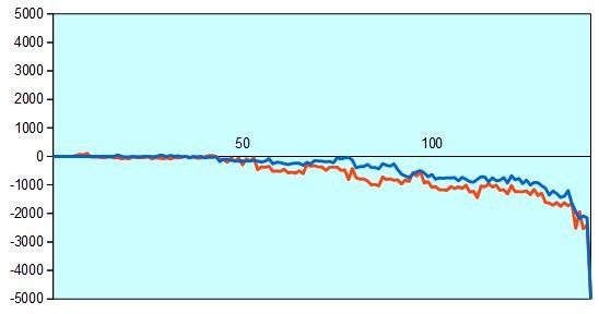 第67回NHK杯2回戦第1局 形勢評価グラフ