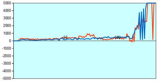 第58期王位戦第3局 形勢評価グラフ