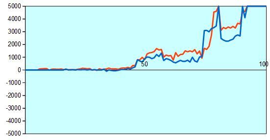 第67回NHK杯2回戦第2局 形勢評価グラフ