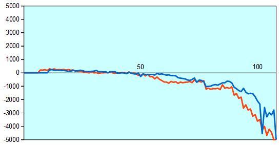第58期王位戦第5局 形勢評価グラフ