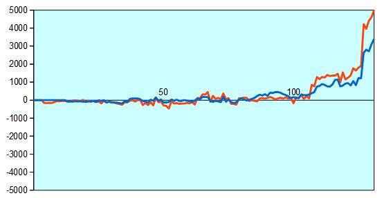 加古川青流戦 準々決勝 形勢評価グラフ
