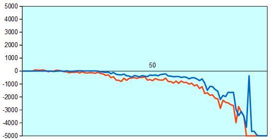 第67回NHK杯2回戦第5局 形勢評価グラフ