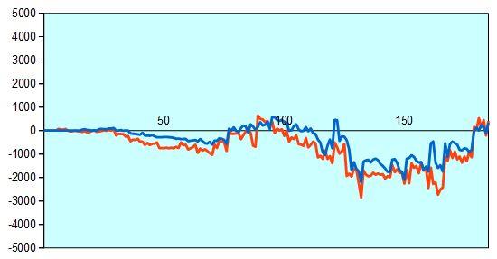 第65期王座戦第1局 形勢評価グラフ
