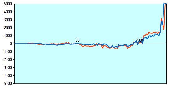 新人王戦 藤井四段vs佐々木四段 形勢評価グラフ