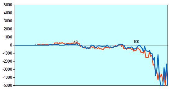 第30期竜王戦挑決第3局 形勢評価グラフ
