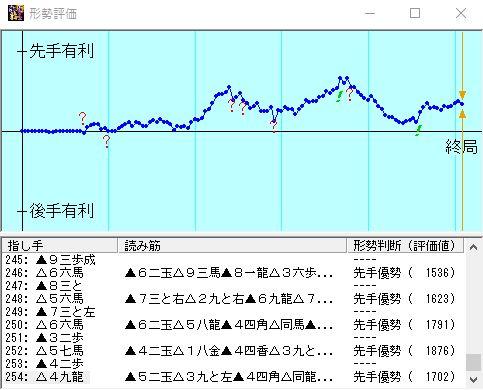 vs定跡道場4四段 対局後形勢評価グラフ